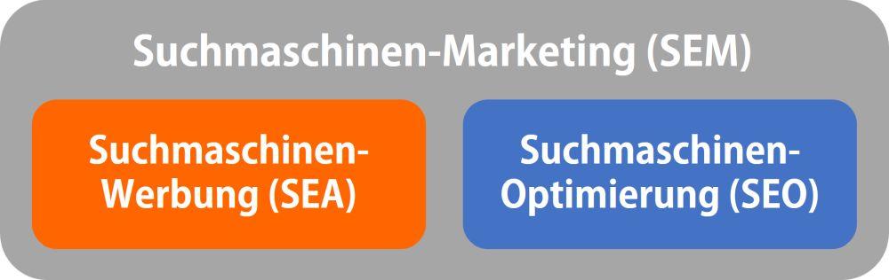 Abgrenzung Suchmaschinen-Marketing: Suchmaschinen-Werbung und Suchmaschinen-Optimierung.